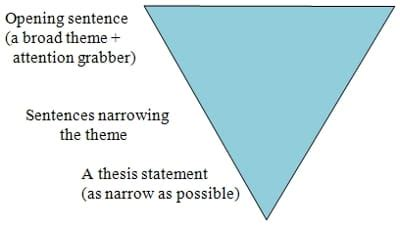 Difference Between Sentence Outline And Thesis Statement